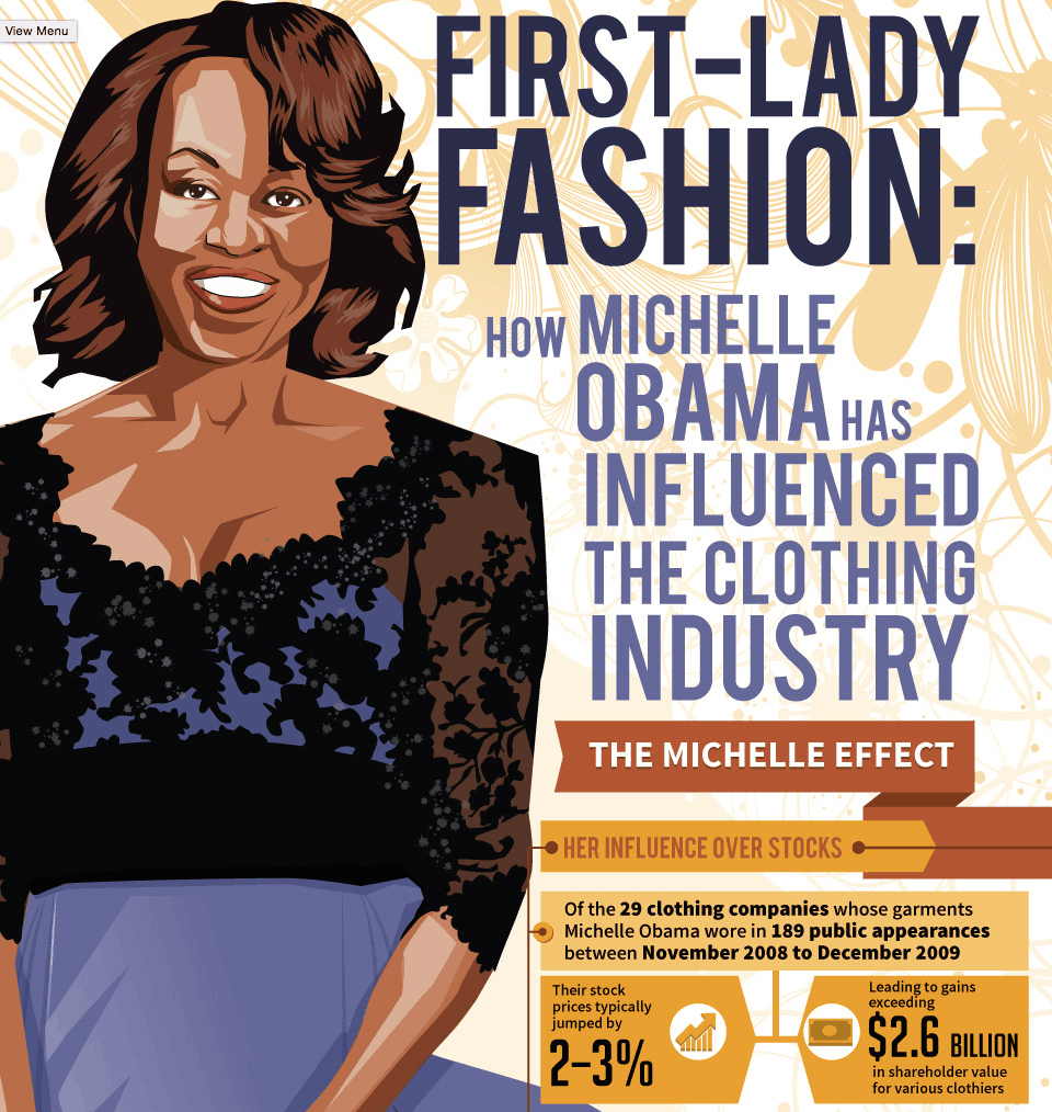First Lady Fashion - Michelle Obama Influence