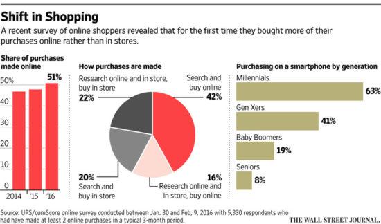 Online Shopping WSJ